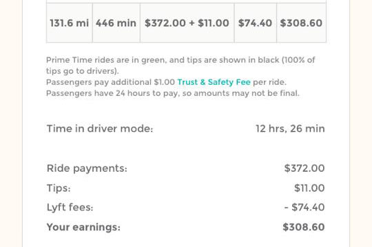 How much do lyft drivers really make proof of income inside 2470hour altavistaventures Image collections