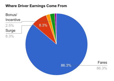 How Much Money Do Lyft Drivers Make
