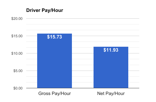 uber driver gross vs net pay