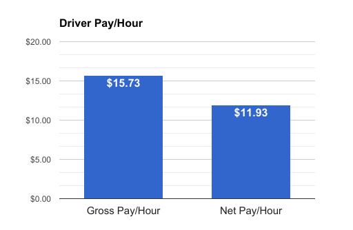 uber driver gross vs net pay